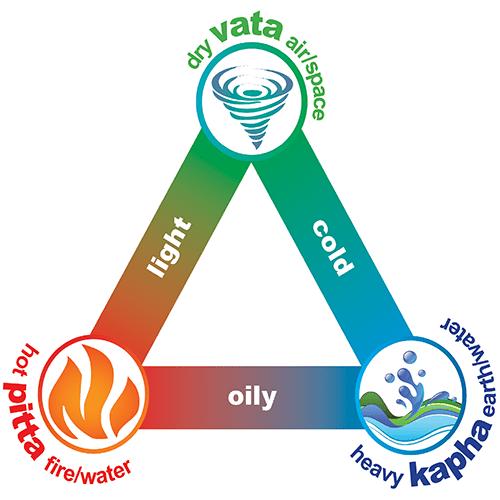 Cele trei doshe (Vata, Pitta, Kapha)